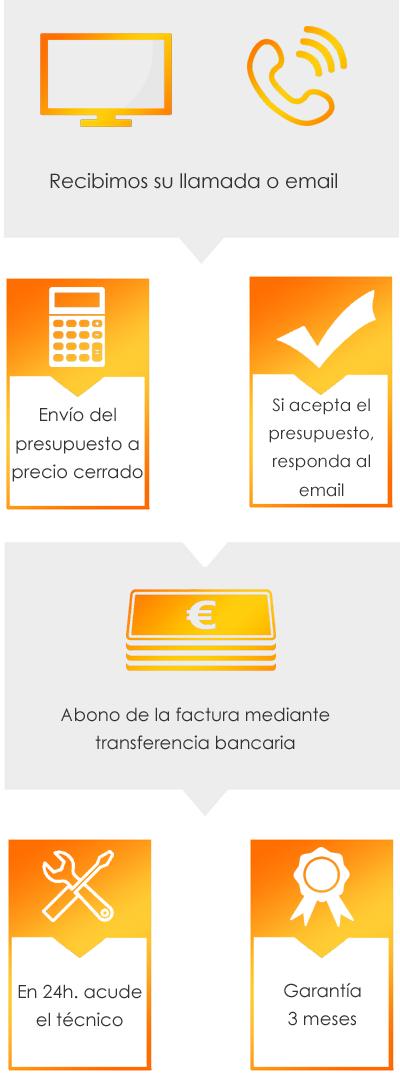 Servicio técnico Plotter HP Bilbao