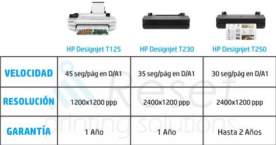 comparacion plotter HP para CAD